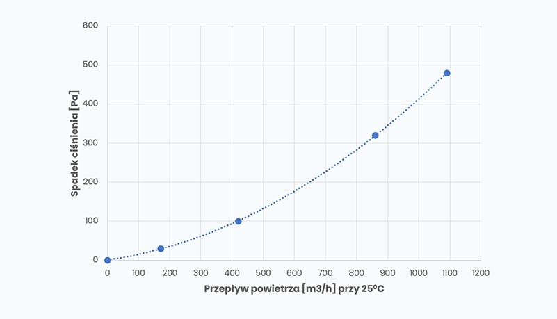 SmogBox - innowacyjny filtr antysmogowy skutecznie filtrujący pyły zawieszone PM1, PM2.5 i PM10, jak również typowe zapachy wchodzące w skład smogu i dymów - Spadek ciśnienia